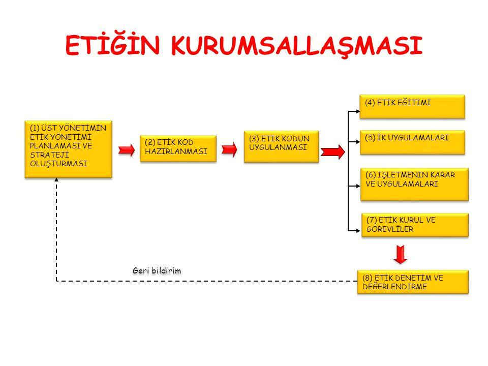Geri bildirim (1) ÜST YÖNETİMİN ETİK YÖNETİMİ PLANLAMASI VE STRATEJİ OLUŞTURMASI (2) ETİK KOD HAZIRLANMASI ( 3) ETİK KODUN UYGULANMASI (7) ETİK KURUL VE GÖREVLİLER ( 4) ETİK EĞİTİMİ (5) İK UYGULAMALARI (6) İŞLETMENİN KARAR VE UYGULAMALARI ( 8) ETİK DENETİM VE DEĞERLENDİRME ETİĞİN KURUMSALLAŞMASI