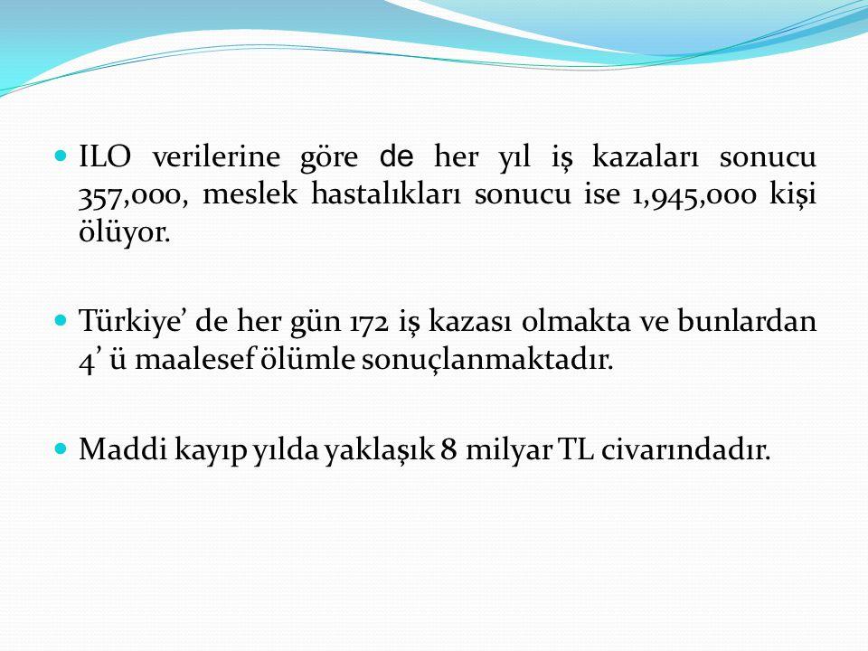  ILO verilerine göre de her yıl iş kazaları sonucu 357,000, meslek hastalıkları sonucu ise 1,945,000 kişi ölüyor.  Türkiye' de her gün 172 iş kazası