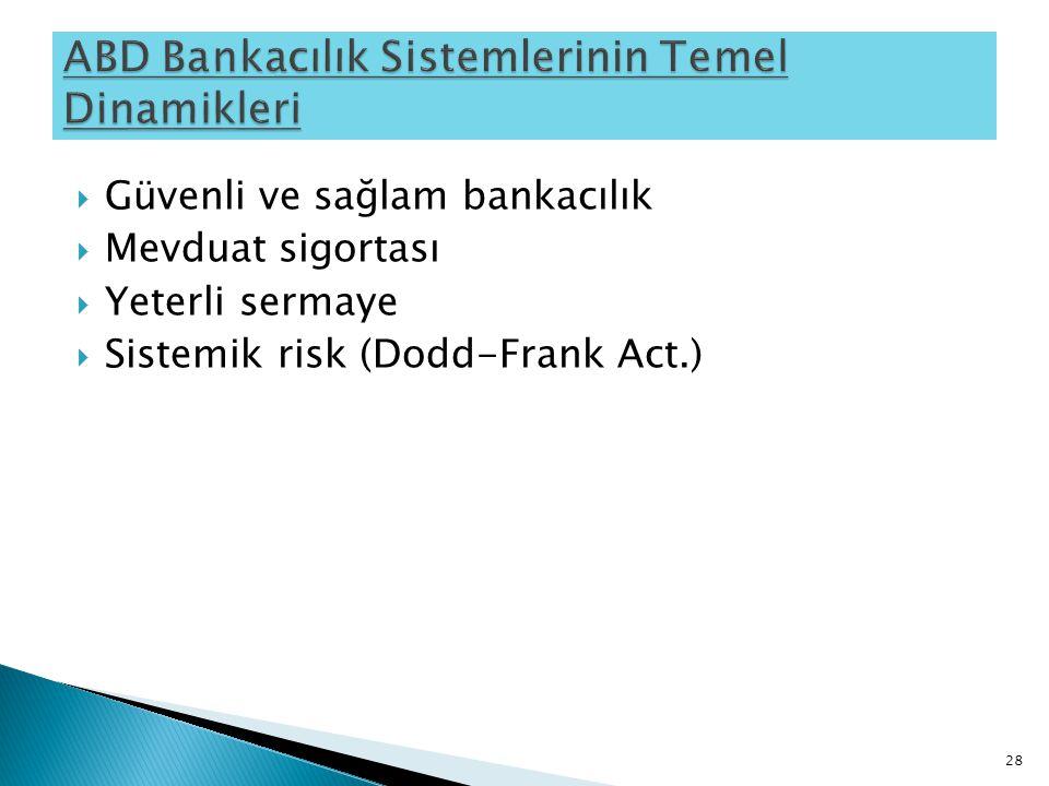  Güvenli ve sağlam bankacılık  Mevduat sigortası  Yeterli sermaye  Sistemik risk (Dodd-Frank Act.) 28