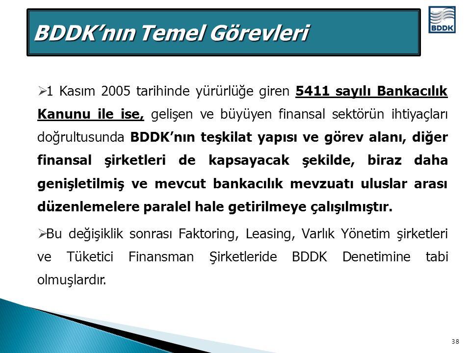  1 Kasım 2005 tarihinde yürürlüğe giren 5411 sayılı Bankacılık Kanunu ile ise, gelişen ve büyüyen finansal sektörün ihtiyaçları doğrultusunda BDDK'nı