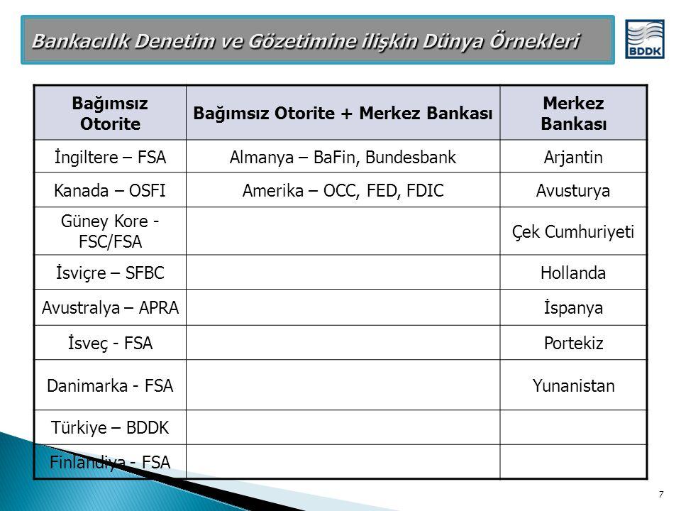 Bağımsız Otorite Bağımsız Otorite + Merkez Bankası Merkez Bankası İngiltere – FSAAlmanya – BaFin, BundesbankArjantin Kanada – OSFIAmerika – OCC, FED,
