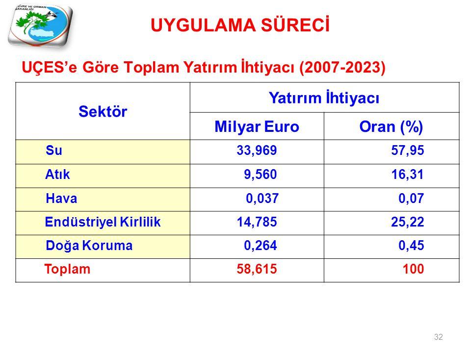 UÇES'e Göre Toplam Yatırım İhtiyacı (2007-2023) Sektör Yatırım İhtiyacı Milyar EuroOran (%) Su33,969 57,95 Atık 9,560 16,31 Hava 0,037 0,07 Endüstriyel Kirlilik14,785 25,22 Doğa Koruma 0,264 0,45 Toplam58,615 100 UYGULAMA SÜRECİ 32