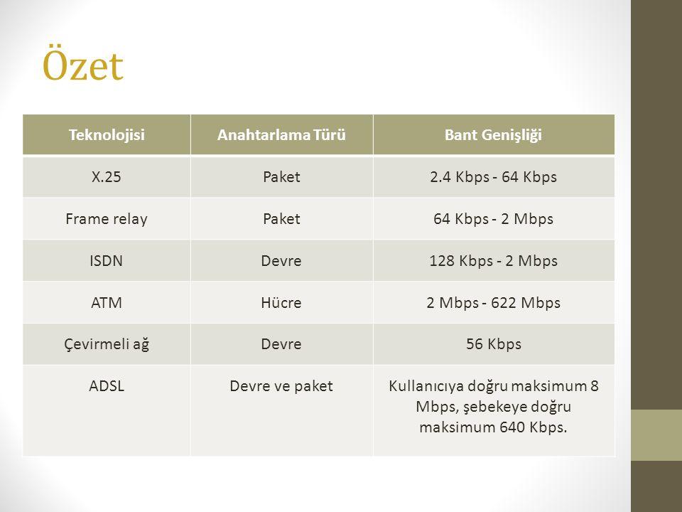 Özet TeknolojisiAnahtarlama TürüBant Genişliği X.25Paket2.4 Kbps - 64 Kbps Frame relayPaket64 Kbps - 2 Mbps ISDNDevre128 Kbps - 2 Mbps ATMHücre2 Mbps