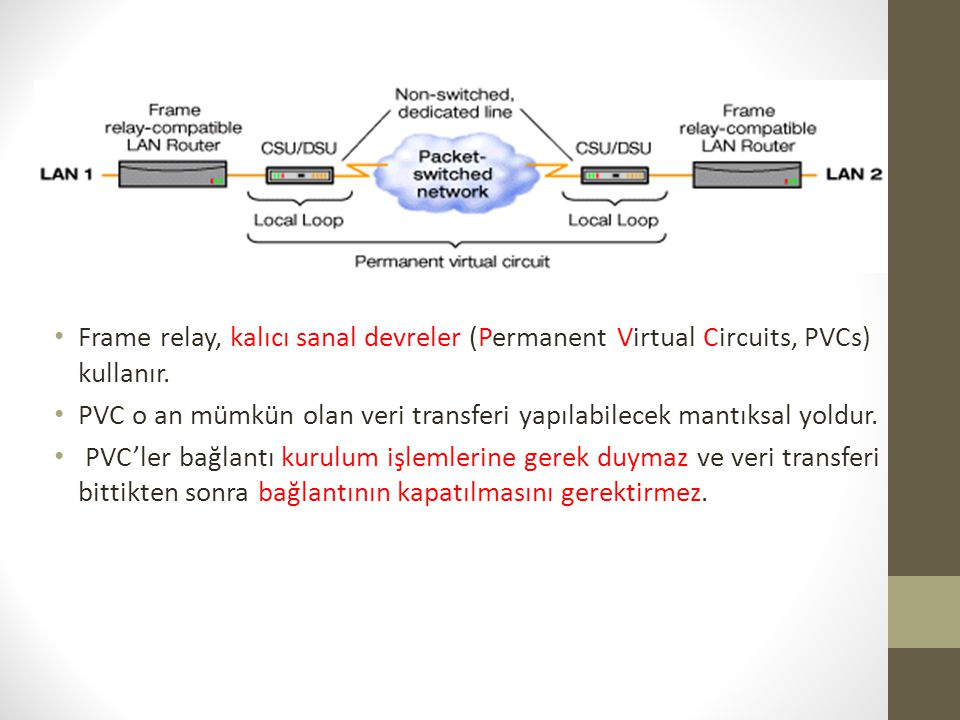 • Frame relay, kalıcı sanal devreler (Permanent Virtual Circuits, PVCs) kullanır. • PVC o an mümkün olan veri transferi yapılabilecek mantıksal yoldur