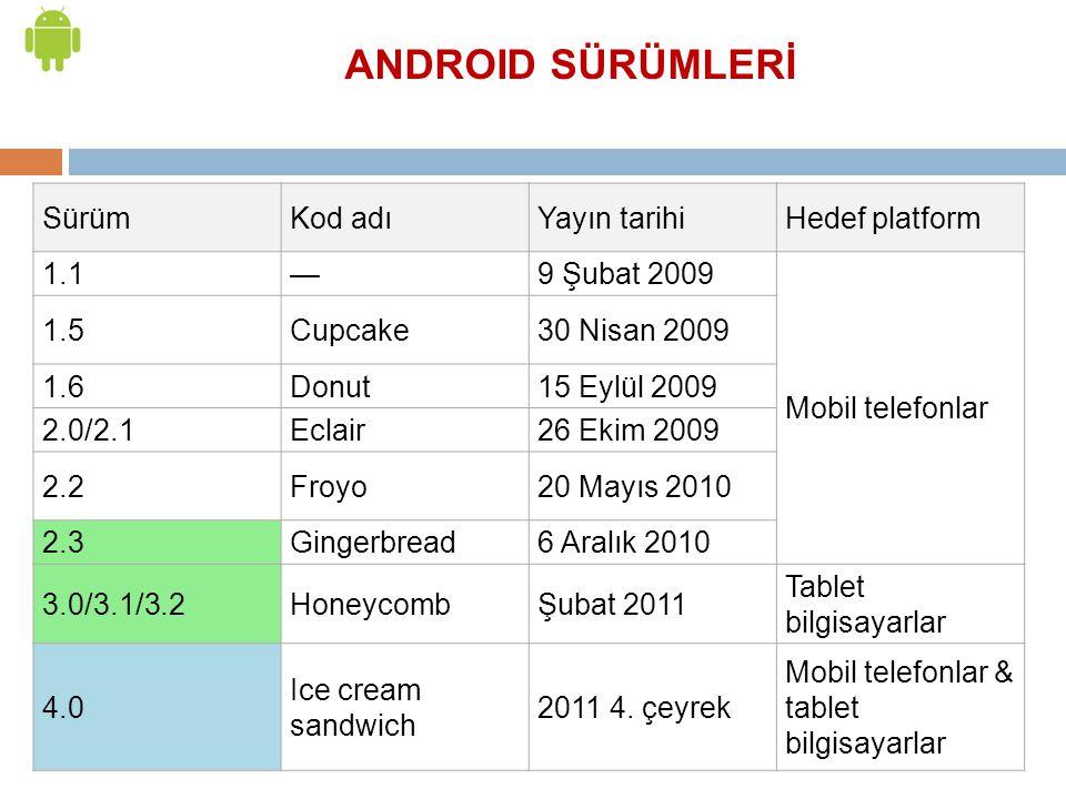 SürümKod adıYayın tarihiHedef platform 1.1—9 Şubat 2009 Mobil telefonlar 1.5Cupcake30 Nisan 2009 1.6Donut15 Eylül 2009 2.0/2.1Eclair26 Ekim 2009 2.2Fr