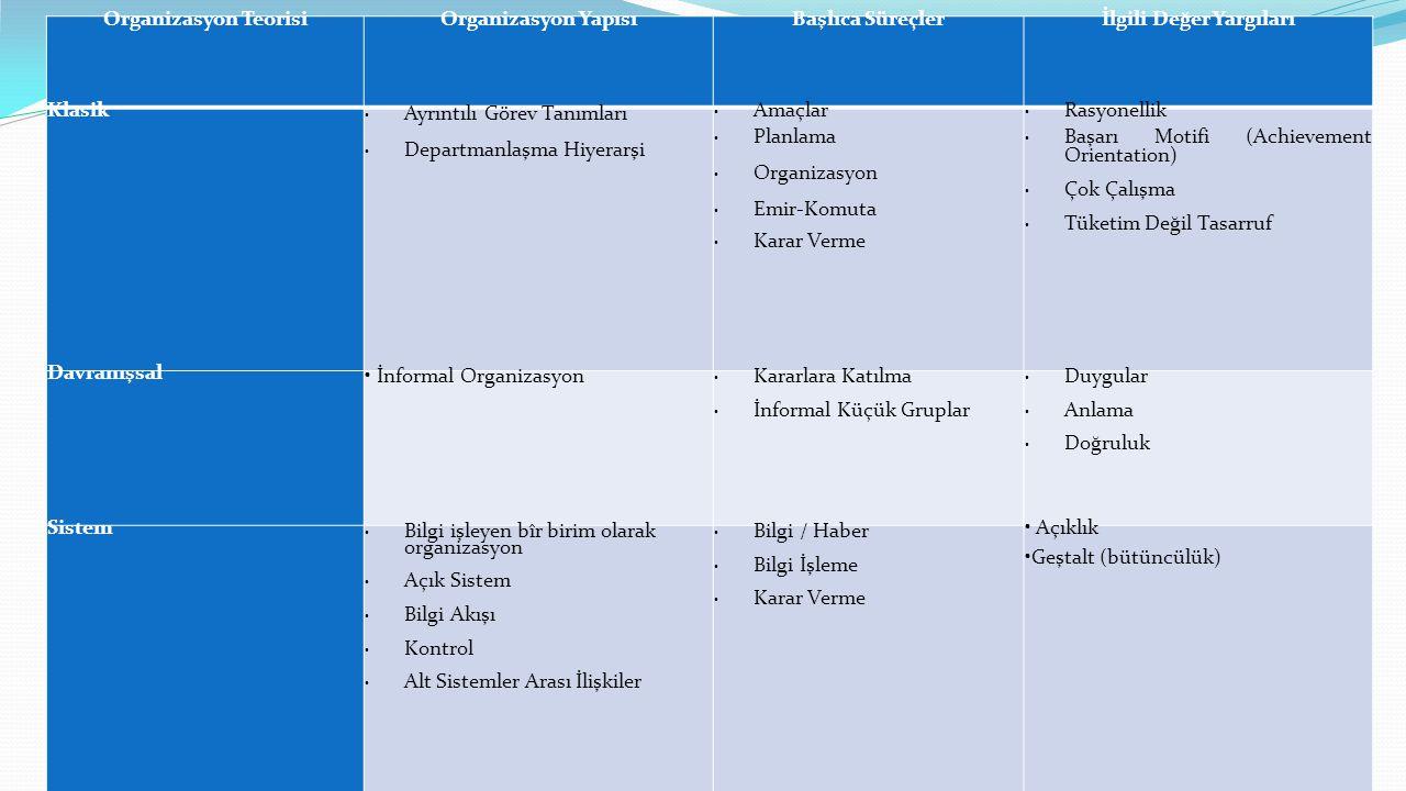Organizasyon TeorisiOrganizasyon YapısıBaşlıca Süreçlerİlgili Değer Yargıları Klasik • Ayrıntılı Görev Tanımları • Departmanlaşma Hiyerarşi • Amaçlar