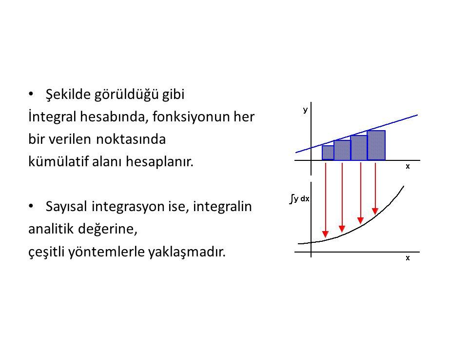 Sayısal İntegrasyon Yöntemleri Sayısal integral yöntemleri, grafik üzerinde görüldüğü gibi yaklaşık değerler verir.