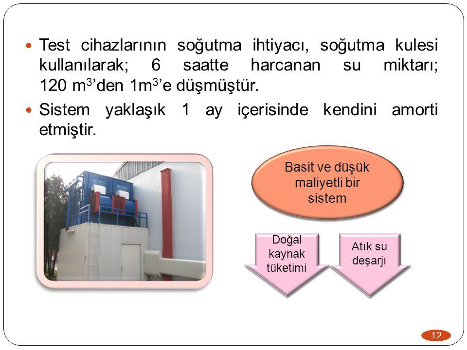 12  Test cihazlarının soğutma ihtiyacı, soğutma kulesi kullanılarak; 6 saatte harcanan su miktarı; 120 m 3 'den 1m 3 'e düşmüştür.  Sistem yaklaşık