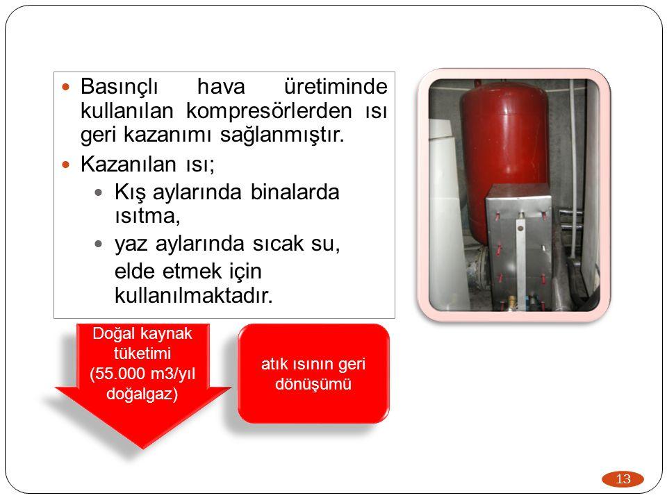 13  Basınçlı hava üretiminde kullanılan kompresörlerden ısı geri kazanımı sağlanmıştır.  Kazanılan ısı;  Kış aylarında binalarda ısıtma,  yaz ayla