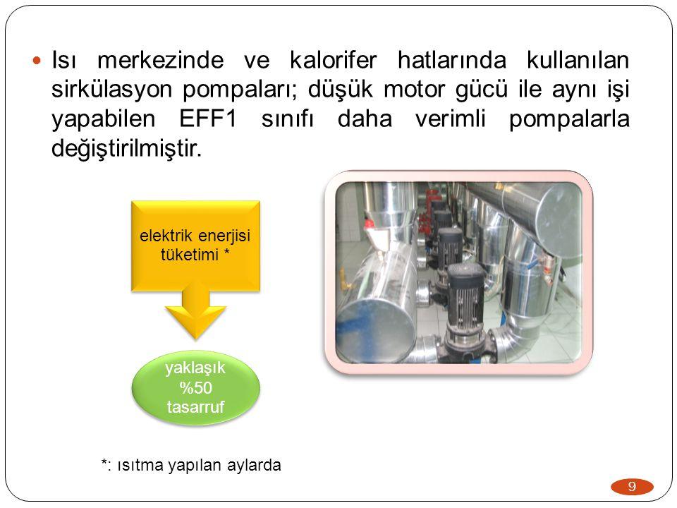  Isı merkezinde ve kalorifer hatlarında kullanılan sirkülasyon pompaları; düşük motor gücü ile aynı işi yapabilen EFF1 sınıfı daha verimli pompalarla