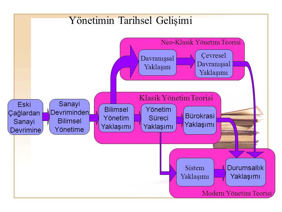 Modern Yönetim Teorisi Neo-Klasik Yönetim Teorisi Klasik Yönetim Teorisi Eski Çağlardan Sanayi Devrimine Sanayi Devriminden Bilimsel Yönetime Bilimsel