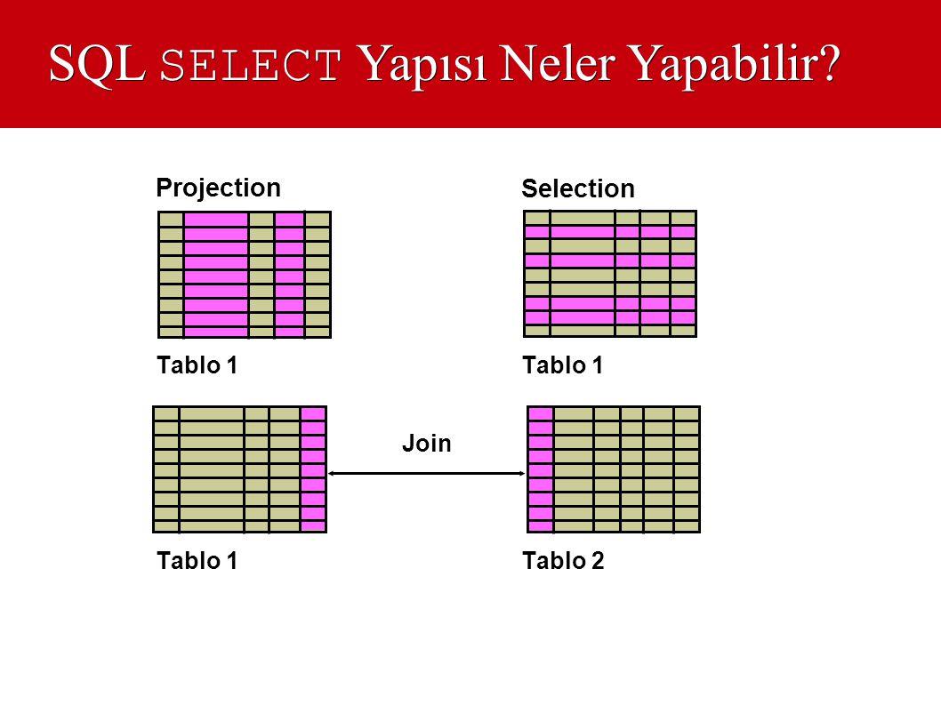 SQL SELECT Yapısı Neler Yapabilir? Selection Projection Tablo 1 Tablo 2 Tablo 1 Join