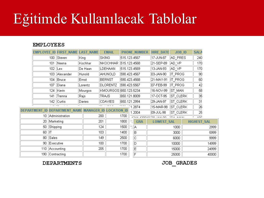 Kolon Alias Kullanımı SELECT last_name Name , salary*12 Annual Salary FROM employees; SELECT last_name AS name, commission_pct comm FROM employees; … …
