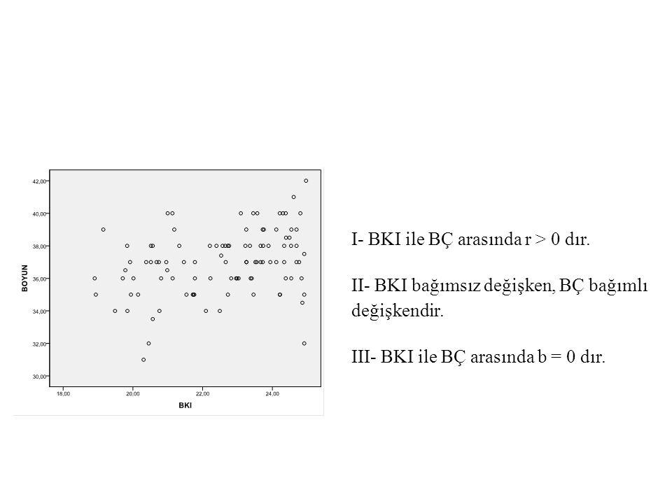 I- BKI ile BÇ arasında r > 0 dır. II- BKI bağımsız değişken, BÇ bağımlı değişkendir. III- BKI ile BÇ arasında b = 0 dır.