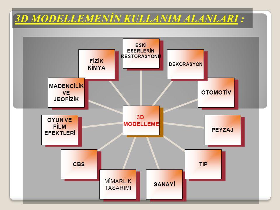 3B MODELLEME 3B MODELLEME  Kent ve peyzaj planlaması,  Kent sosyal olanaklarının planlanması,  Altyapı sistemlerinin tasarımı,  GSM baz istasyonlarının planlanması,  Çevresel analizler,  Kadastro ve taşınmaz değerlemesi,  Acil durum planlan ve yönetimi,  3B Araç yönlendirme, 3B modelleme çok çeşitli amaçlar için kullanılmaktadır;