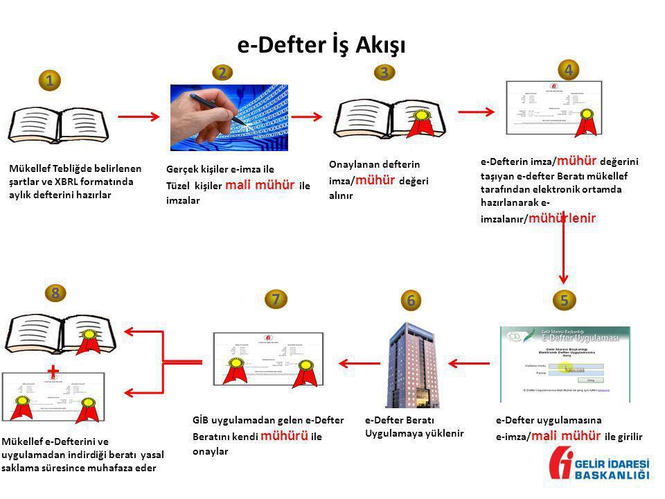 e-Defter İş Akışı 1 Mükellef Tebliğde belirlenen şartlar ve XBRL formatında aylık defterini hazırlar 2 Gerçek kişiler e-imza ile Tüzel kişiler mali mü