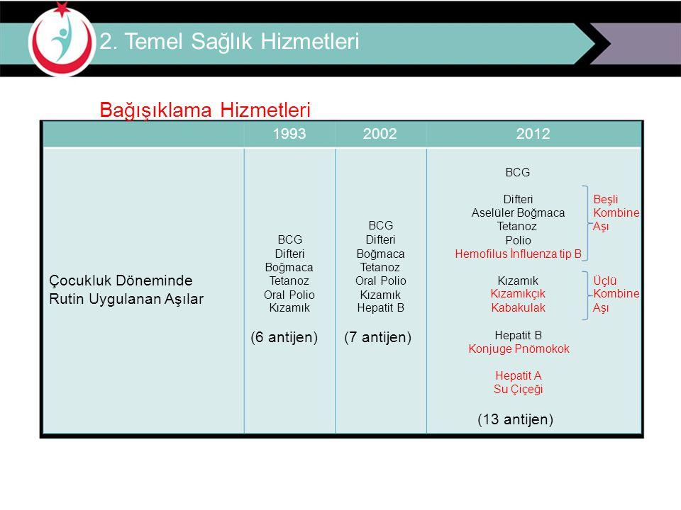 2. Temel Sağlık Hizmetleri Bağışıklama Hizmetleri 199320022012 BCG Çocukluk Döneminde Rutin Uygulanan Aşılar BCG BCG Difteri Difteri Boğmaca Boğmaca T