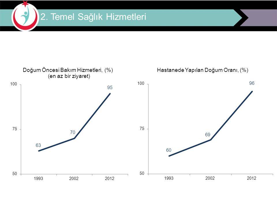 2. Temel Sağlık Hizmetleri Doğum Öncesi Bakım Hizmetleri, (%) (en az bir ziyaret) 100 95 75 70 63 50 1993 2002 2012 Hastanede Yapılan Doğum Oranı, (%)