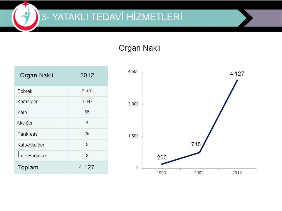 3- YATAKLI TEDAVİ HİZMETLERİ Organ Nakli 2012 4.500 4.127 Böbrek 2.970 Karaciğer 1.047 3.000 Kalp 65 Akciğer 4 Pankreas 25 1.500 Kalp-Akciğer 3 745 İ