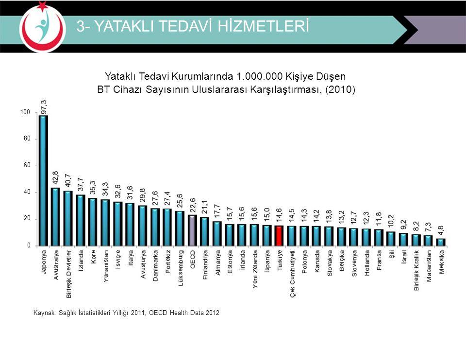 Yataklı Tedavi Kurumlarında 1.000.000 Kişiye Düşen BT Cihazı Sayısının Uluslararası Karşılaştırması, (2010) 100 80 60 40 20 0 Kaynak: Sağlık İstatisti