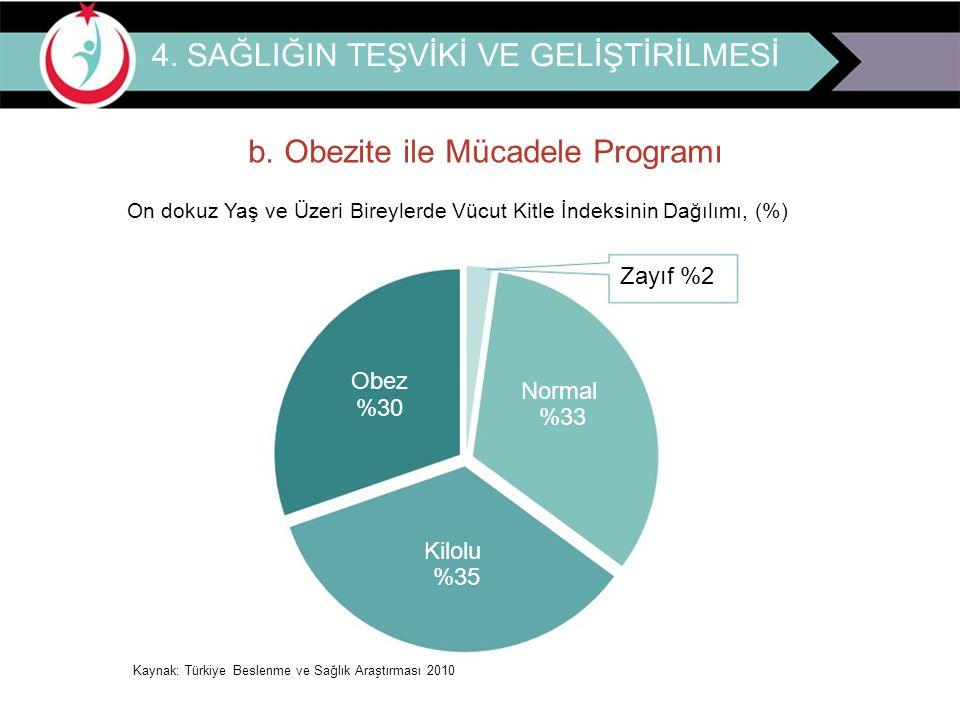 4. SAĞLIĞIN TEŞVİKİ VE GELİŞTİRİLMESİ b. Obezite ile Mücadele Programı On dokuz Yaş ve Üzeri Bireylerde Vücut Kitle İndeksinin Dağılımı, (%) Zayıf %2