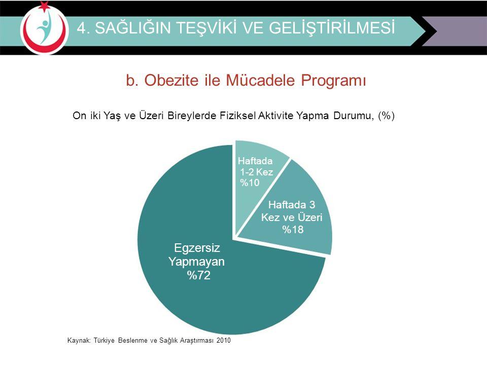 4. SAĞLIĞIN TEŞVİKİ VE GELİŞTİRİLMESİ b. Obezite ile Mücadele Programı On iki Yaş ve Üzeri Bireylerde Fiziksel Aktivite Yapma Durumu, (%) Haftada 1-2