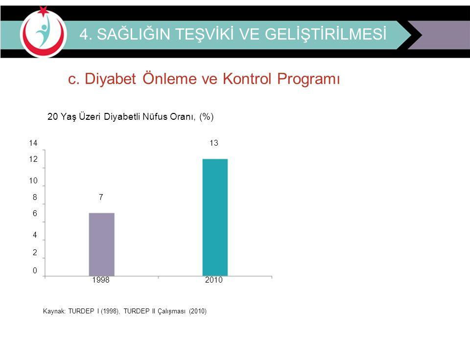 4. SAĞLIĞIN TEŞVİKİ VE GELİŞTİRİLMESİ c. Diyabet Önleme ve Kontrol Programı 20 Yaş Üzeri Diyabetli Nüfus Oranı, (%) 14 13 12 10 8 7 6 4 2 0 1998 2010