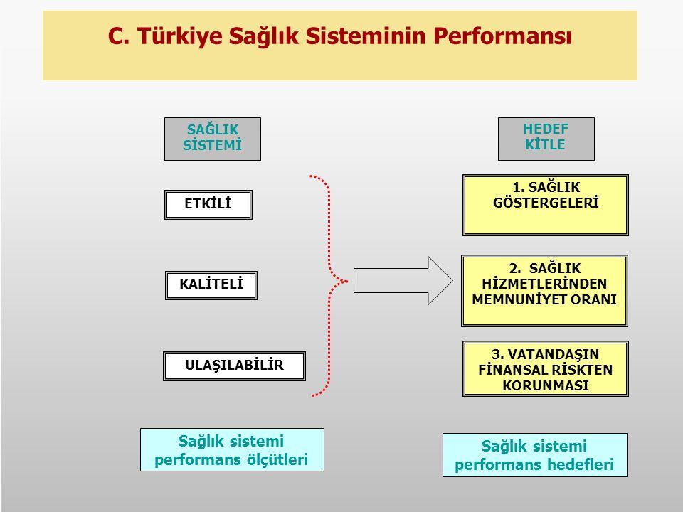 C. Türkiye Sağlık Sisteminin Performansı Sağlık sistemi performans hedefleri 1. SAĞLIK GÖSTERGELERİ 3. VATANDAŞIN FİNANSAL RİSKTEN KORUNMASI 2. SAĞLIK
