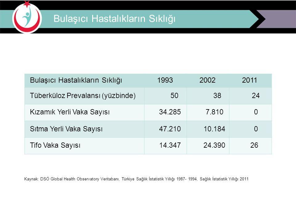 Bulaşıcı Hastalıkların Sıklığı 199320022011 Tüberküloz Prevalansı (yüzbinde)503824 Kızamık Yerli Vaka Sayısı34.2857.8100 Sıtma Yerli Vaka Sayısı47.210