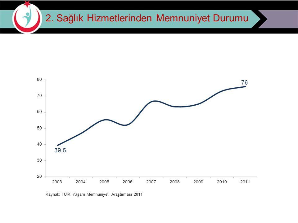 2. Sağlık Hizmetlerinden Memnuniyet Durumu 80 70 60 50 40 30 20 39,5 2003 2004 2005 2006 Kaynak: TÜİK Yaşam Memnuniyeti Araştırması 2011 2007 2008 200