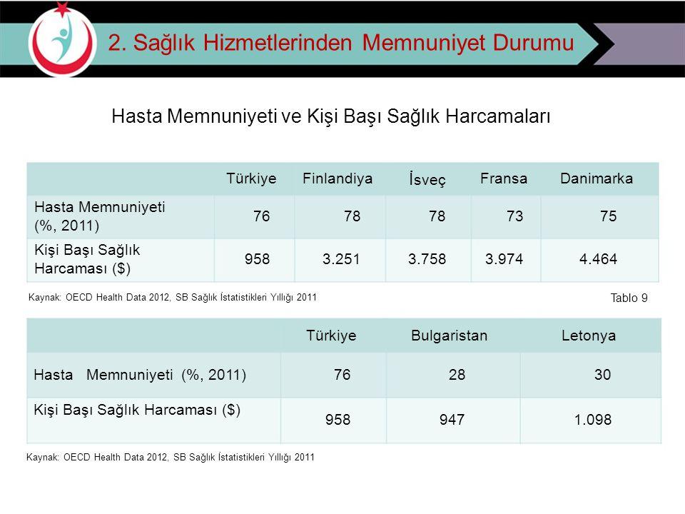 2. Sağlık Hizmetlerinden Memnuniyet Durumu Hasta Memnuniyeti ve Kişi Başı Sağlık Harcamaları TürkiyeFinlandiya İ sveç FransaDanimarka Hasta Memnuniyet