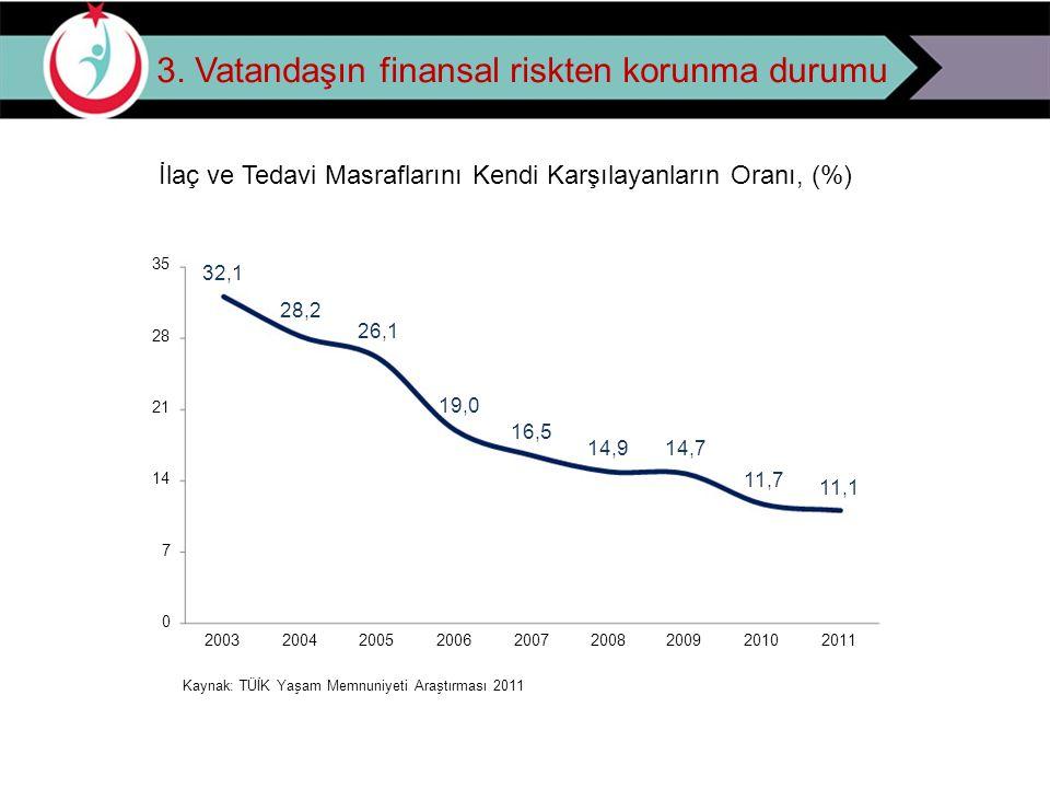3. Vatandaşın finansal riskten korunma durumu İ laç ve Tedavi Masraflarını Kendi Karşılayanların Oranı, (%) 35 28 21 14 7 0 32,1 28,2 26,1 19,0 16,5 2