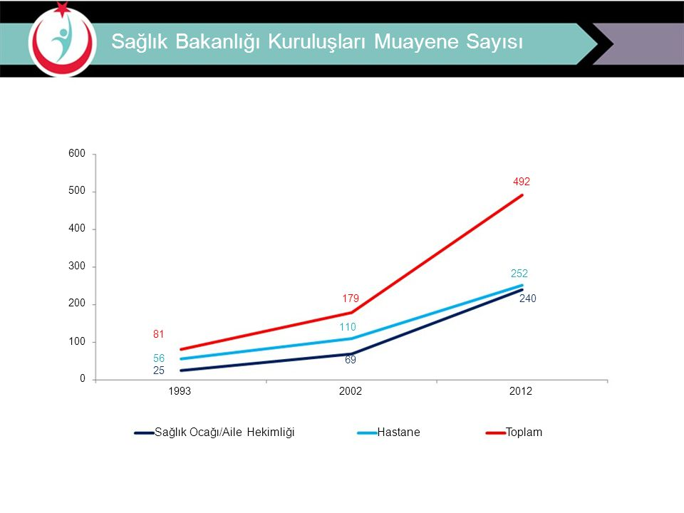 Birinci Basamak Hizmetlerde Hekim Verimliliği Birinci basamakta 2002-2012 yılları arasında muayene sayısı %248 arttı.