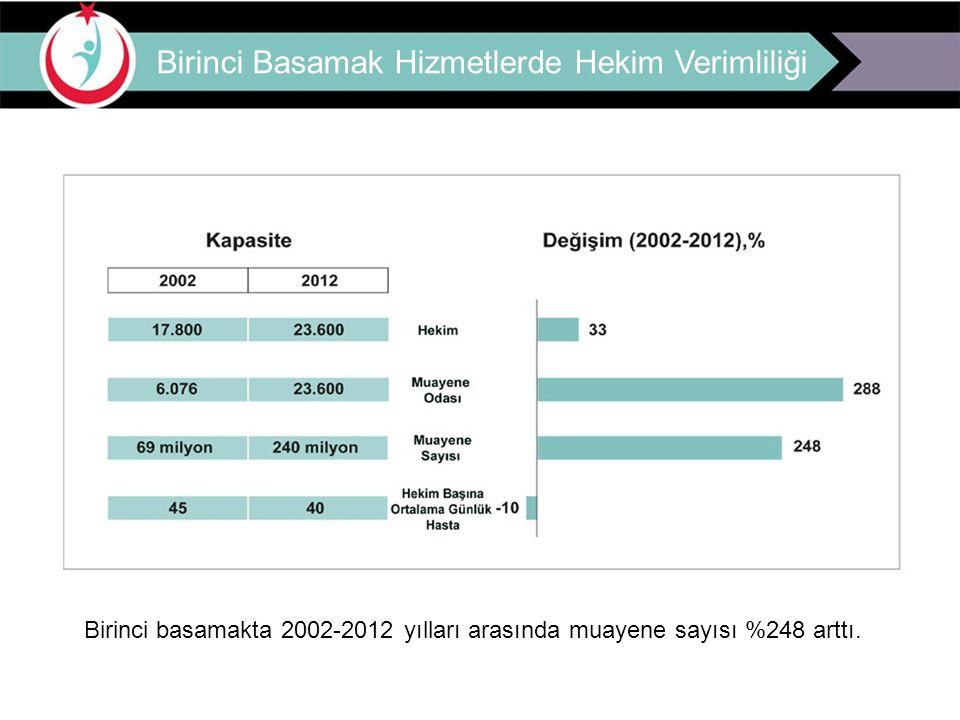 Aile Hekimliği Hizmetlerinden Memnuniyet Oranı EUROPEP Ölçeği İle Memnuniyet Çalışması 2010-2011 100 90,7 82,8 75 50 25 0 2010 2011 EUROPEP Ölçeği, 25 Avrupa ülkesinde kullanılmaktadır.