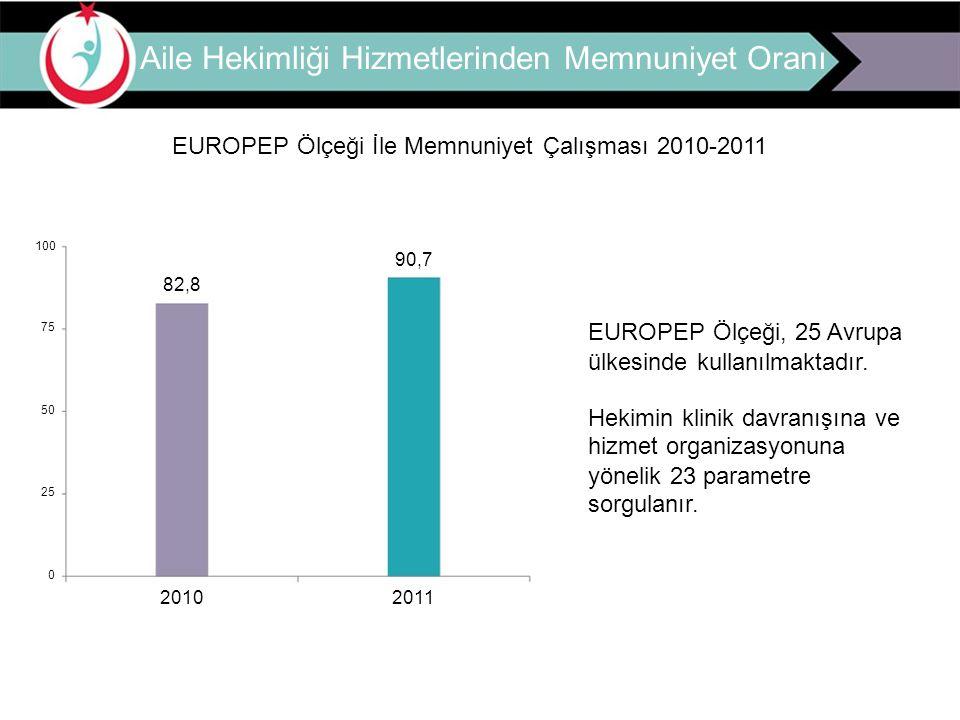 Aile Hekimliği Hizmetlerinden Memnuniyet Oranı EUROPEP Ölçeği İle Memnuniyet Çalışması 2010-2011 100 90,7 82,8 75 50 25 0 2010 2011 EUROPEP Ölçeği, 25