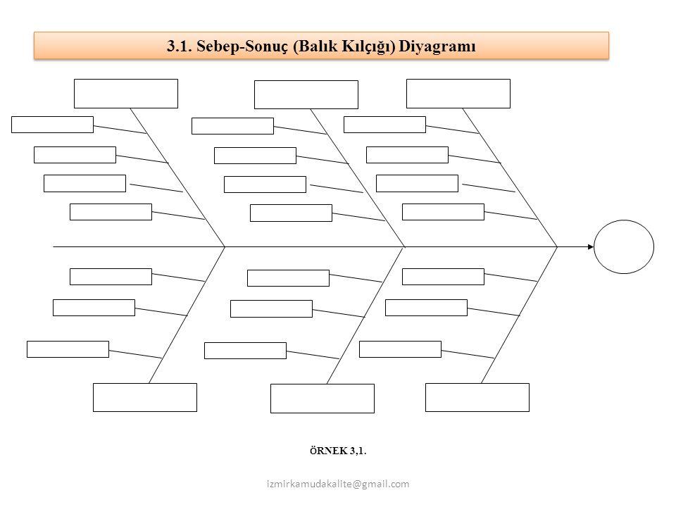 Ö RNEK 3,1. izmirkamudakalite@gmail.com 3.1. Sebep-Sonu ç (Balık Kıl ç ığı) Diyagramı
