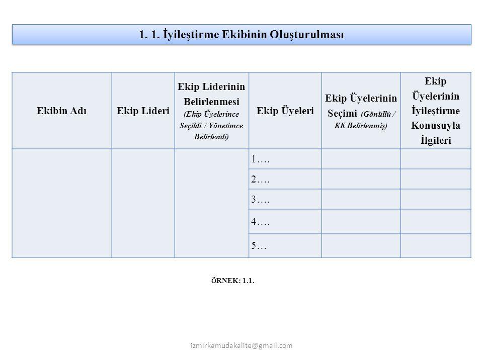 Ekibin AdıEkip Lideri Ekip Liderinin Belirlenmesi (Ekip Üyelerince Seçildi / Yönetimce Belirlendi) Ekip Üyeleri Ekip Üyelerinin Seçimi (Gönüllü / KK B