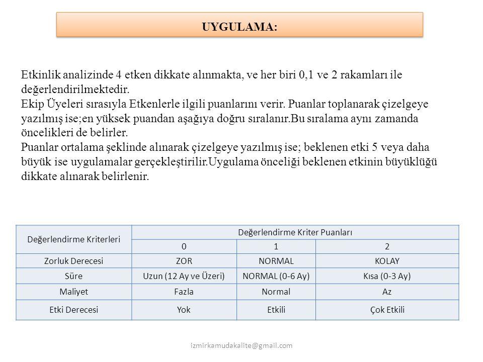 UYGULAMA: Etkinlik analizinde 4 etken dikkate alınmakta, ve her biri 0,1 ve 2 rakamları ile değerlendirilmektedir.