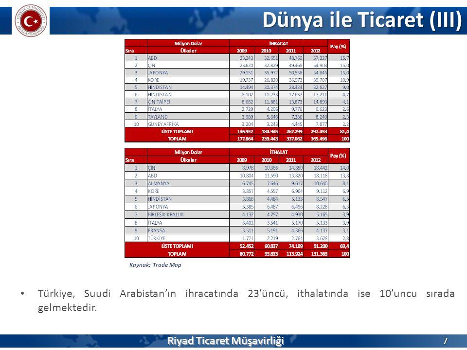 Dünya ile Ticaret (III) 7 • Türkiye, Suudi Arabistan'ın ihracatında 23'üncü, ithalatında ise 10'uncu sırada gelmektedir. Kaynak: Trade Map Riyad Ticar