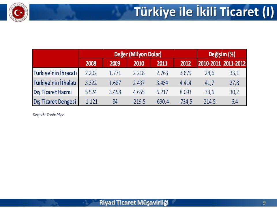 Türkiye ile İkili Ticaret (I) 9 Kaynak: Trade Map Riyad Ticaret Müşavirliği