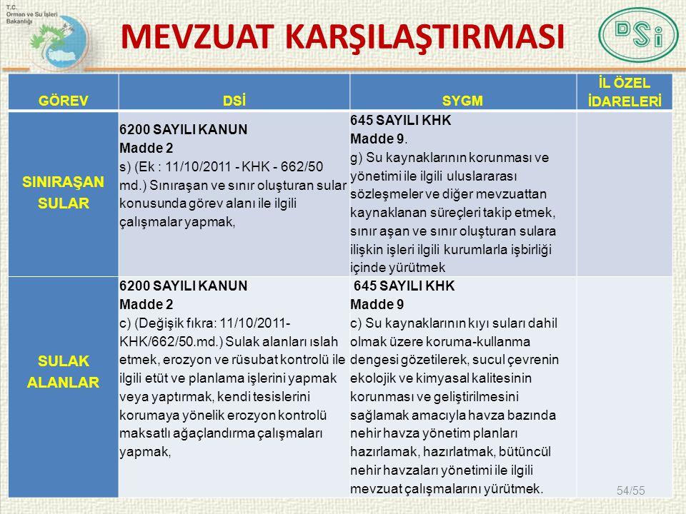 MEVZUAT KARŞILAŞTIRMASI GÖREVDSİSYGM İL ÖZEL İDARELERİ SINIRAŞAN SULAR 6200 SAYILI KANUN Madde 2 s) (Ek : 11/10/2011 - KHK - 662/50 md.) Sınıraşan ve