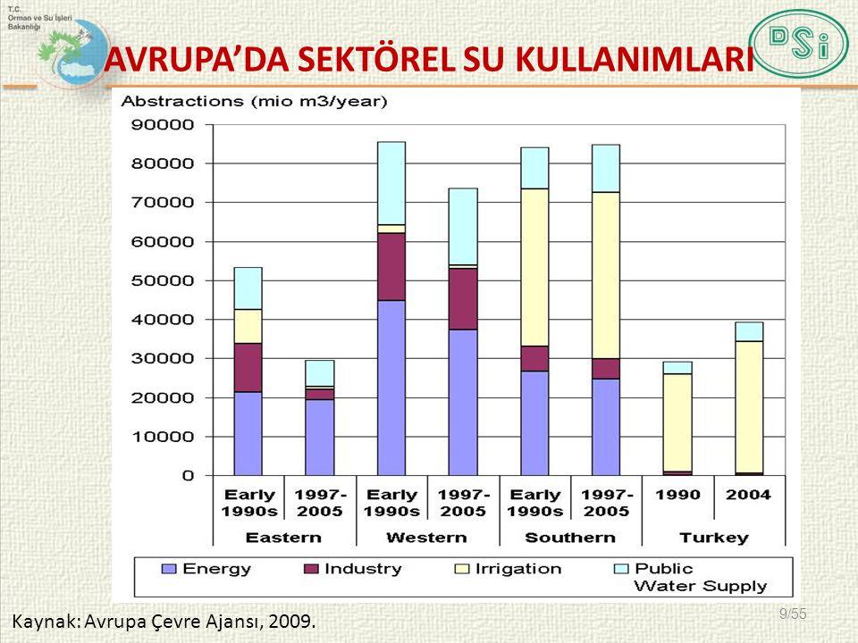 AVRUPA'DA SEKTÖREL SU KULLANIMLARI Kaynak: Avrupa Çevre Ajansı, 2009. 9/55