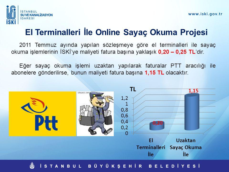 0,20 1,15 El Terminalleri İle Online Sayaç Okuma Projesi 2011 Temmuz ayında yapılan sözleşmeye göre el terminalleri ile sayaç okuma işlemlerinin İSKİ'