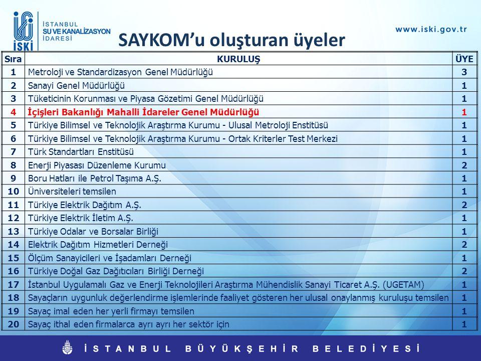 SAYKOM'u oluşturan üyeler SıraKURULUŞÜYE 1 Metroloji ve Standardizasyon Genel Müdürlüğü3 2 Sanayi Genel Müdürlüğü1 3 Tüketicinin Korunması ve Piyasa G