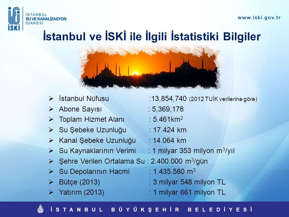 İstanbul ve İSKİ ile İlgili İstatistiki Bilgiler  İstanbul Nüfusu :13,854,740 (2012 TUİK verilerine göre)  Abone Sayısı : 5,369,178  Toplam Hizmet