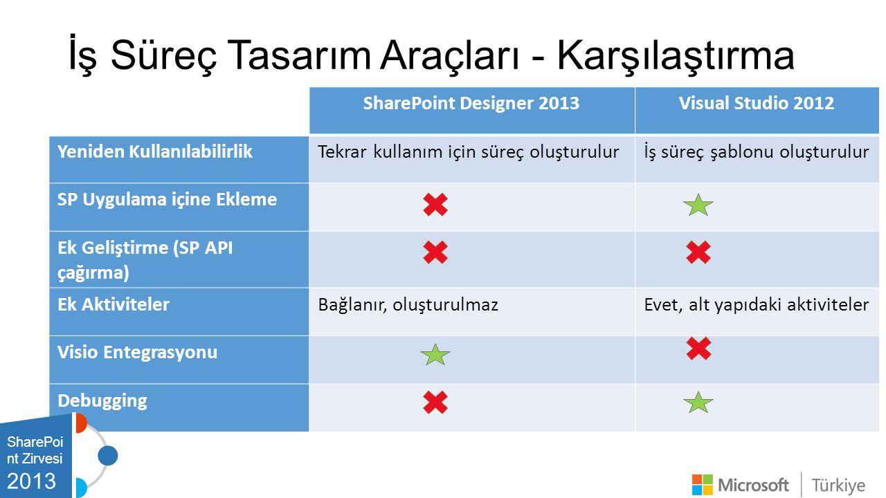 İş Süreç Tasarım Araçları - Karşılaştırma SharePoint Designer 2013Visual Studio 2012 Yeniden KullanılabilirlikTekrar kullanım için süreç oluşturulurİş süreç şablonu oluşturulur SP Uygulama içine Ekleme Ek Geliştirme (SP API çağırma) Ek AktivitelerBağlanır, oluşturulmazEvet, alt yapıdaki aktiviteler Visio Entegrasyonu Debugging SharePoi nt Zirvesi 2013
