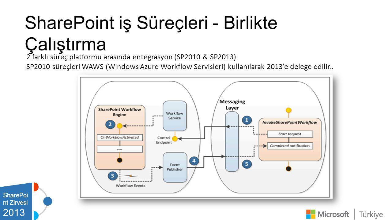 2 farklı süreç platformu arasında entegrasyon (SP2010 & SP2013) SP2010 süreçleri WAWS (Windows Azure Workflow Servisleri) kullanılarak 2013'e delege edilir..
