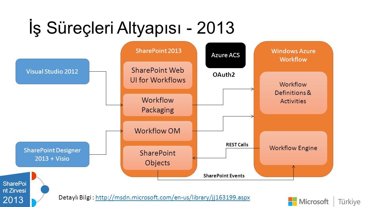 İş Süreçleri Altyapısı - 2013 Windows Azure Workflow SharePoint 2013 Visual Studio 2012 SharePoint Designer 2013 + Visio SharePoint Web UI for Workflows Workflow Packaging Workflow OM SharePoint Objects Workflow Definitions & Activities Workflow Engine REST Calls SharePoint Events Azure ACS OAuth2 Detaylı Bilgi : http://msdn.microsoft.com/en-us/library/jj163199.aspxhttp://msdn.microsoft.com/en-us/library/jj163199.aspx SharePoi nt Zirvesi 2013