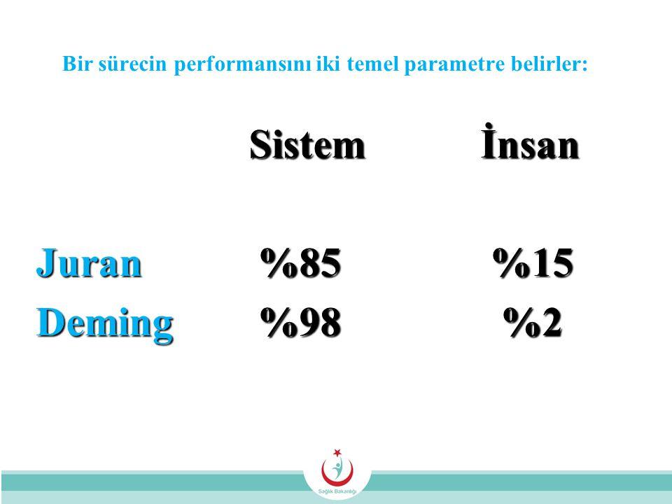 Bir sürecin performansını iki temel parametre belirler: Sistem İnsan Sistem İnsan Juran %85 %15 Deming %98 %2