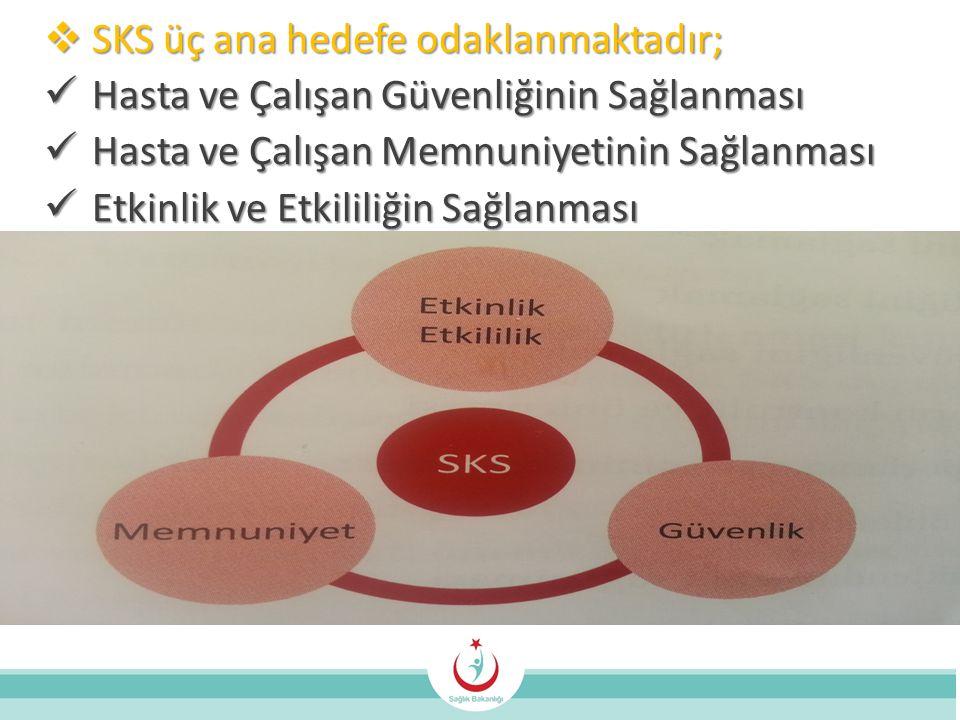  SKS üç ana hedefe odaklanmaktadır;  Hasta ve Çalışan Güvenliğinin Sağlanması  Hasta ve Çalışan Memnuniyetinin Sağlanması  Etkinlik ve Etkililiğin Sağlanması